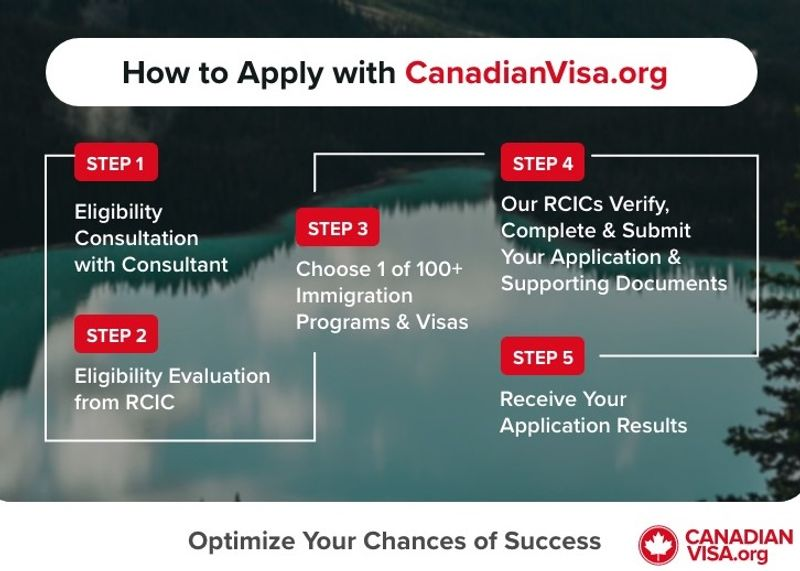 Applying with CanadianVisa.org