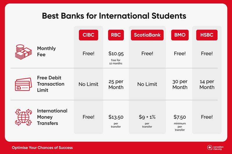 Best Banks Infographic