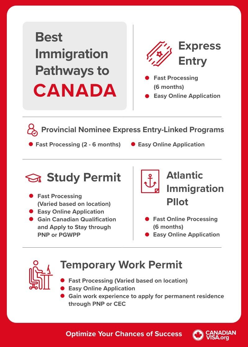 best ways to immigrate to Canada infographic | how to immigrate to Canada from Turkey