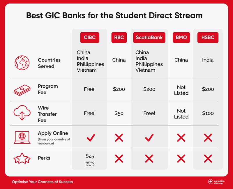 GIC Banks Infographic