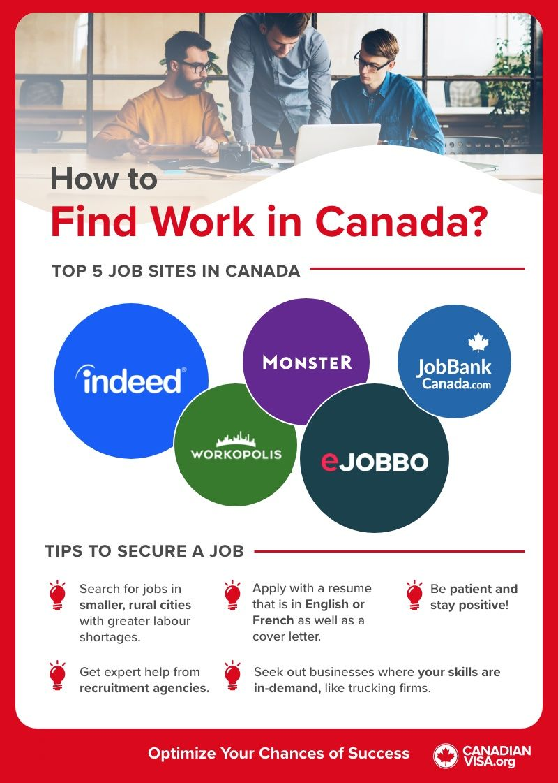 Best job sites in Canada to find work_infographic