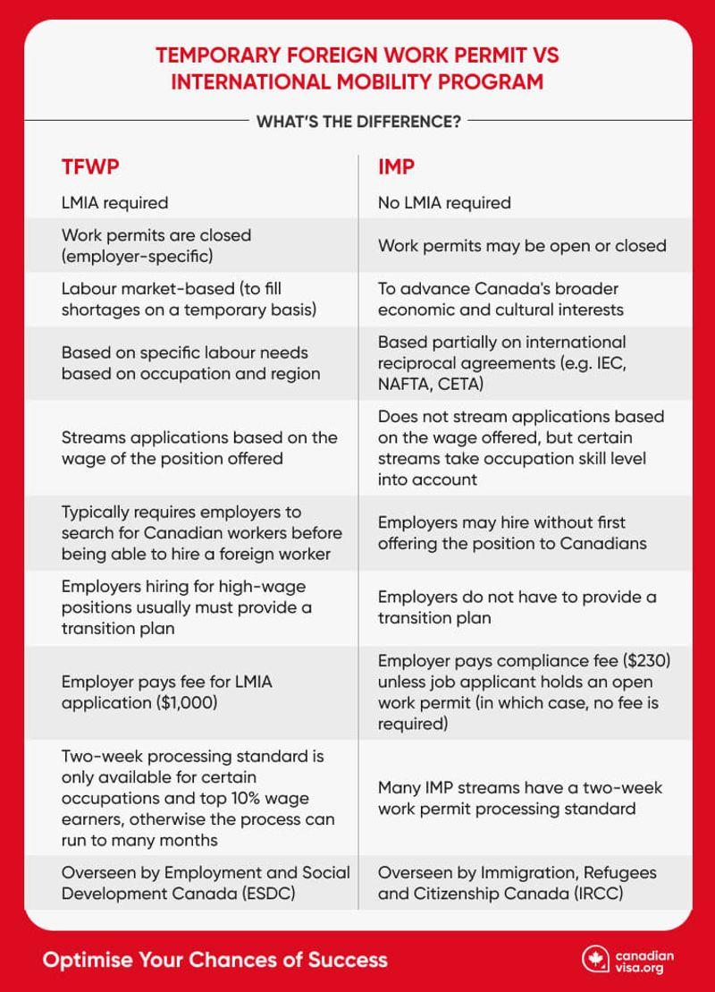 Temporary Foreign Work Program vs International Mobility Program Infographic