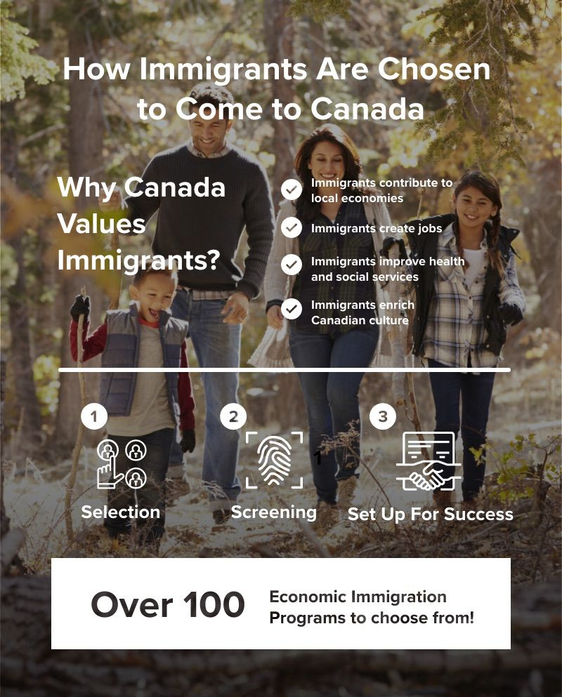 Info graphic showing why immigrants choose Canada