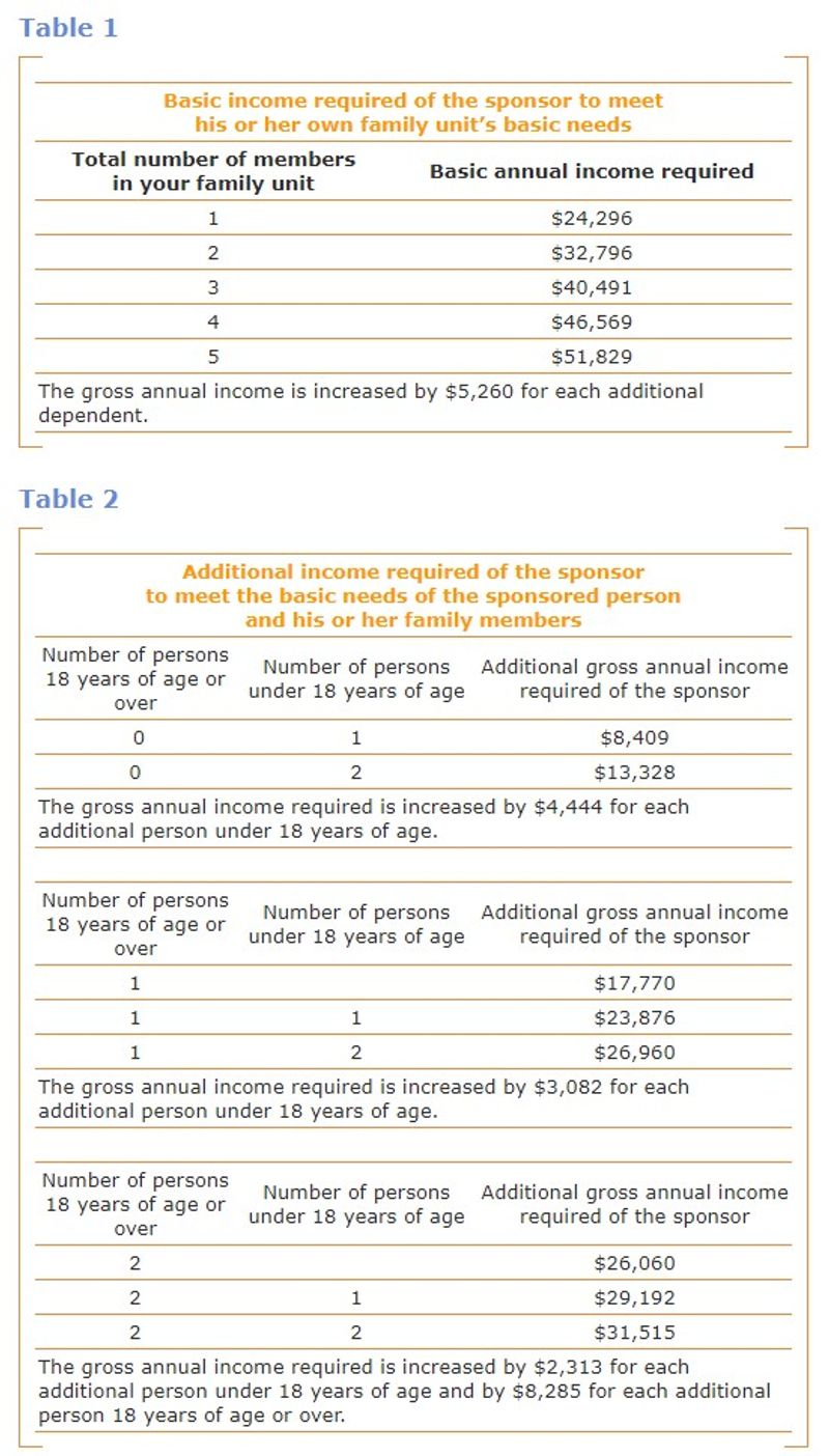 Quebec Tax income requirements for 2021 application to Parents and Grandparent Sponsorship Program Canada