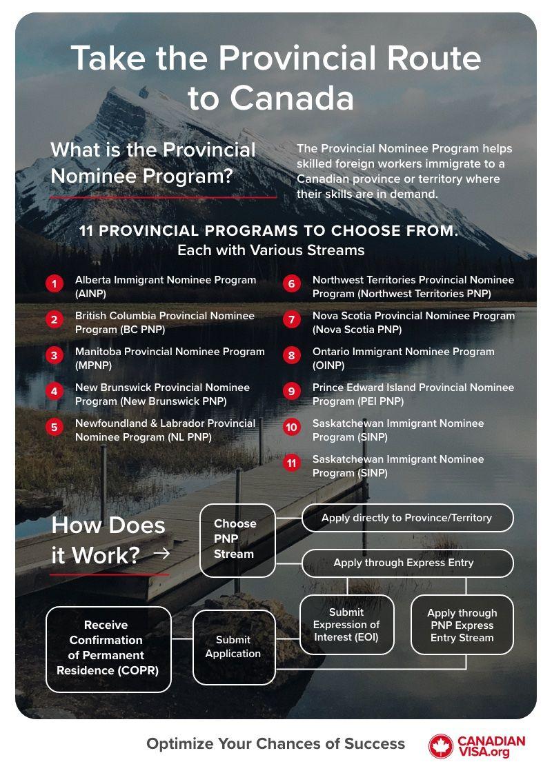 Provincial Nominee Program Infographic | PNP