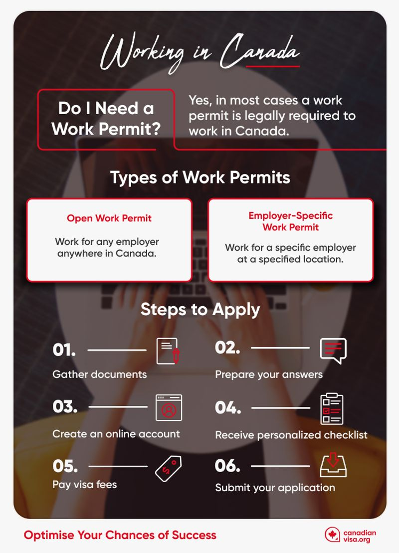 Types of Work Permits Infographic   Canada work visa